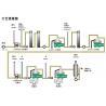 China Biological Diesel Oil Separators Centrifuge Used For Glycerin wholesale