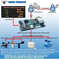 China 4G Wireless Remote Data Acquisition LED Display Control Board wholesale