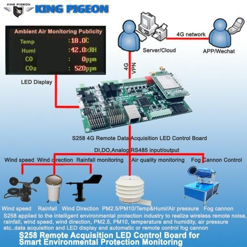 China 4G Wireless Remote Data Acquisition LED Display Control Board